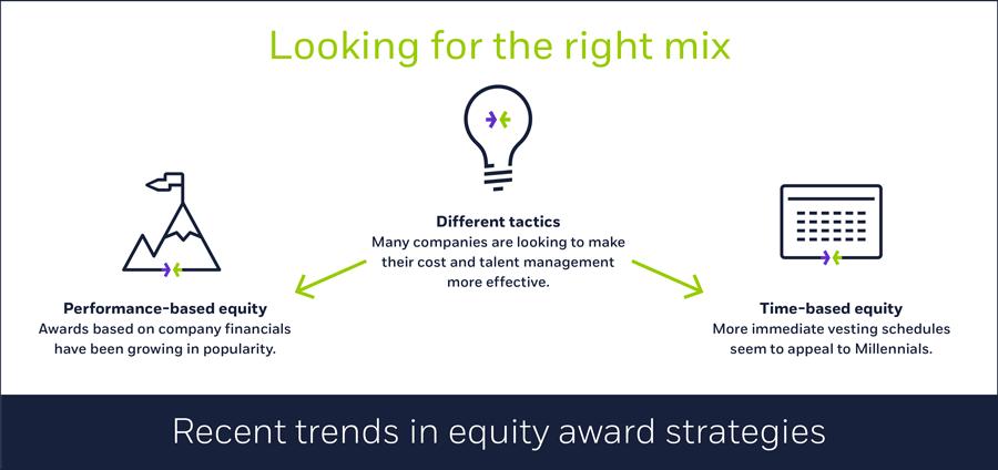 Recent trends in equity award strategies