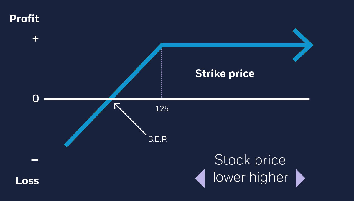 risk vs. reward for puts example