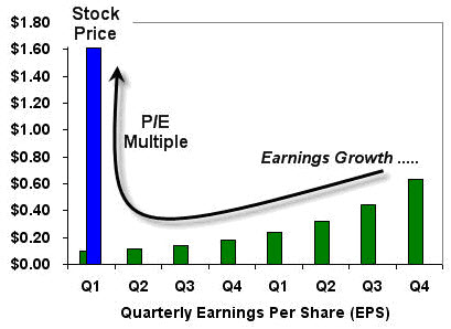 example of forces that move stock prices