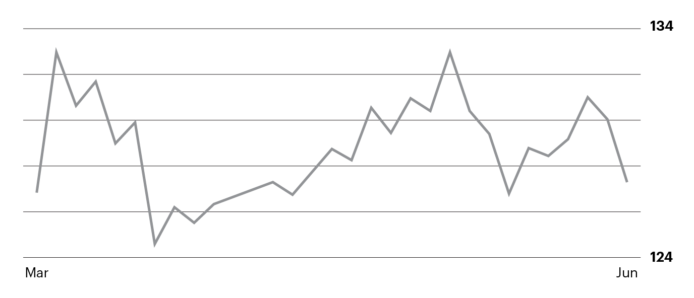 Stock Sideways Trend Example