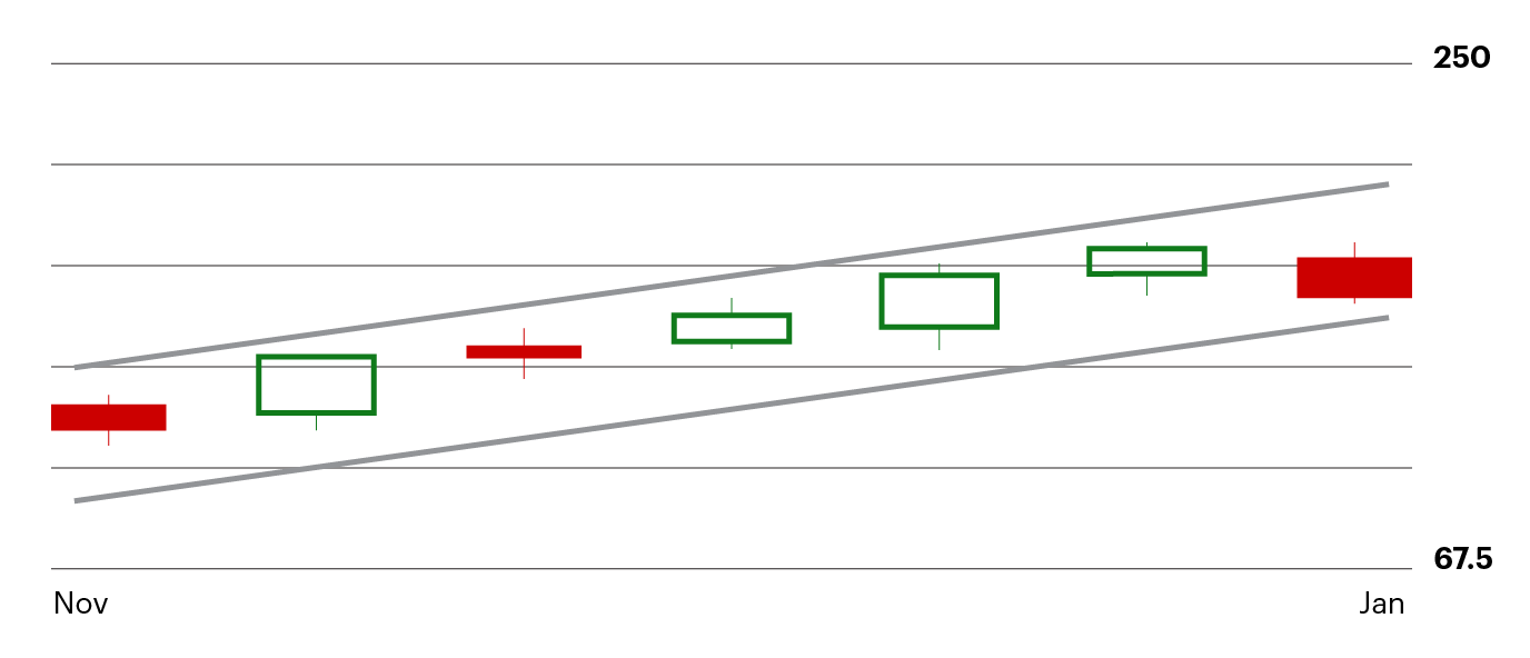 Bear flag price pattern example