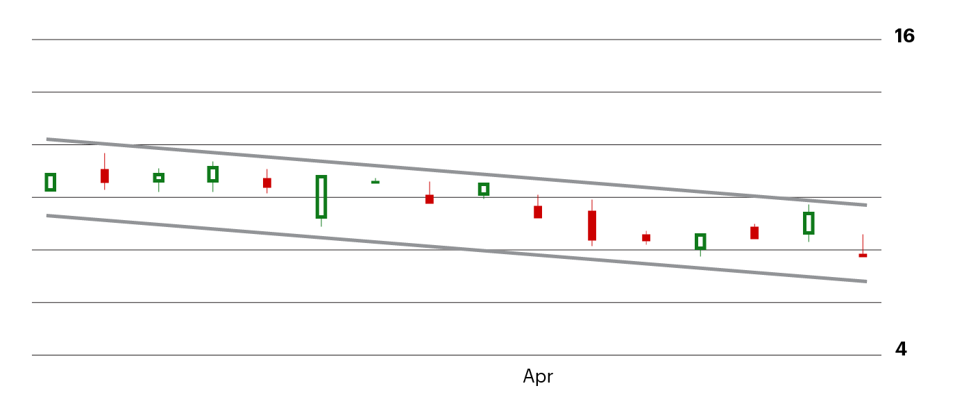 Example of a bull flag price pattern