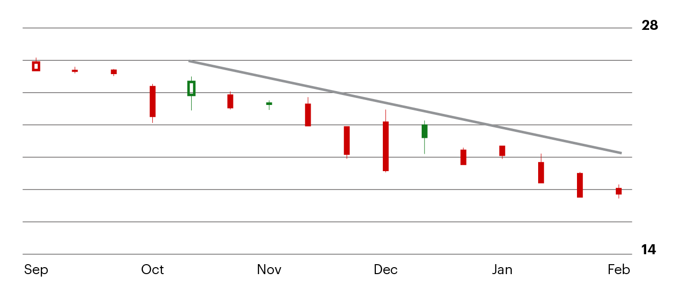 a example of a diagonal resistance chart