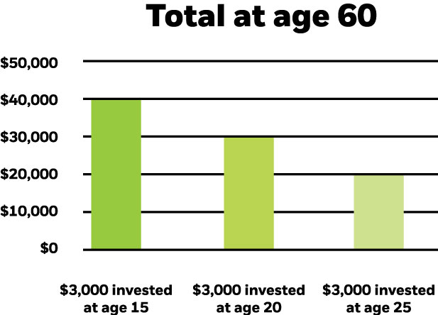compounding growth example