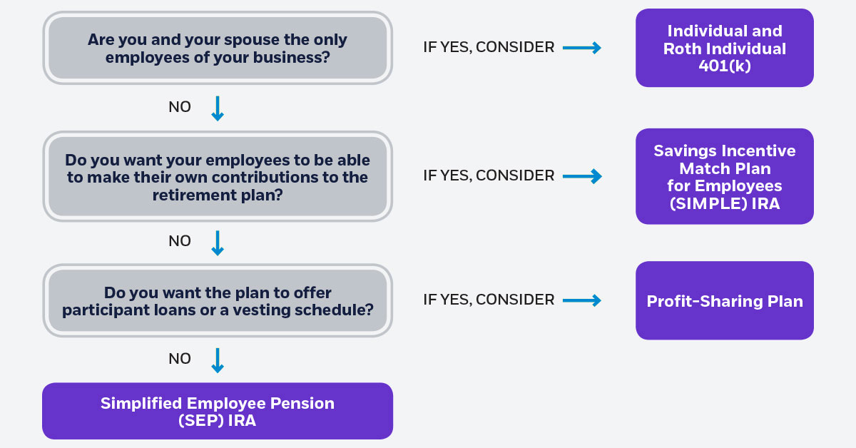 this chart may help determine which business plan may make sense