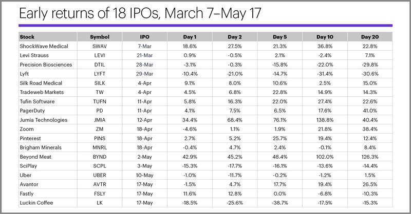 S&P 500 (SPX), 4/22/19–6/26/19. Near record high despite pullback.
