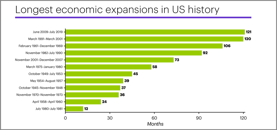 Longest economic expansions in US history