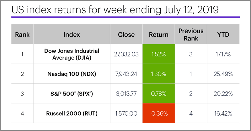 US stock index performance table for week ending 7/12/19. S&P 500 (SPX), Nasdaq 100 (NDX), Russell 2000 (RUT), Dow Jones Industrial Average (DJIA).