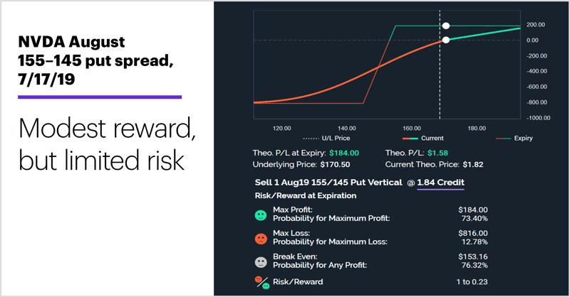 NVDA August 155–145 put spread, 7/17/19. Bull put spread. Modest reward, but limited risk.