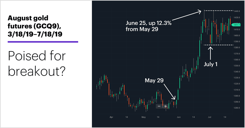 August gold futures (GCQ9), 3/18/19–7/18/19. Gold futures price chart. Poised for breakout?