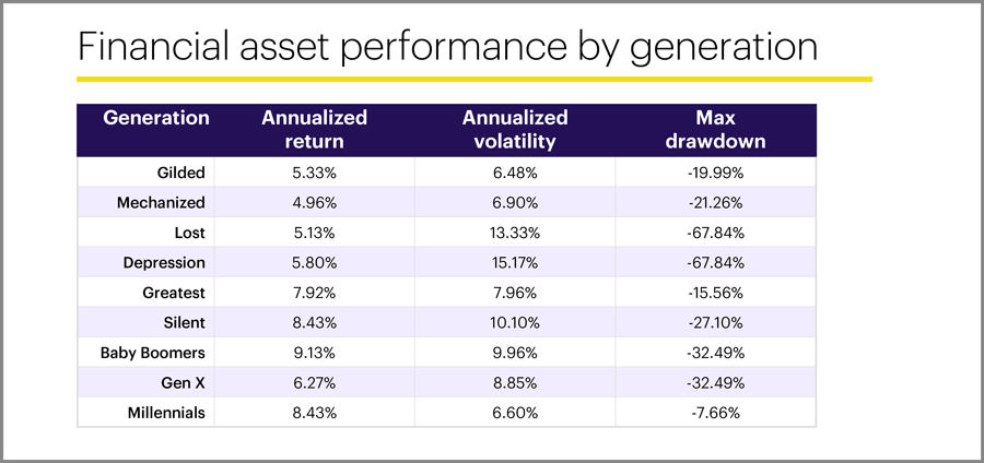 Financial asset performance by generation
