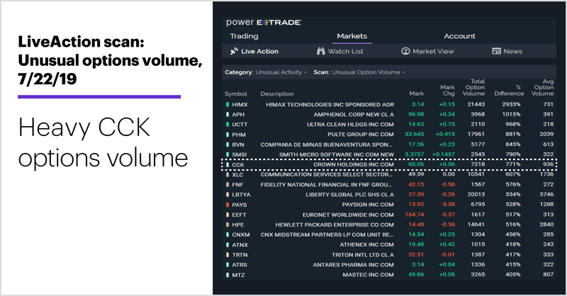 LiveAction scan: Unusual options volume, 7/22/19. Crown Holdings (CCK) options volume. Heavy CCK options volume