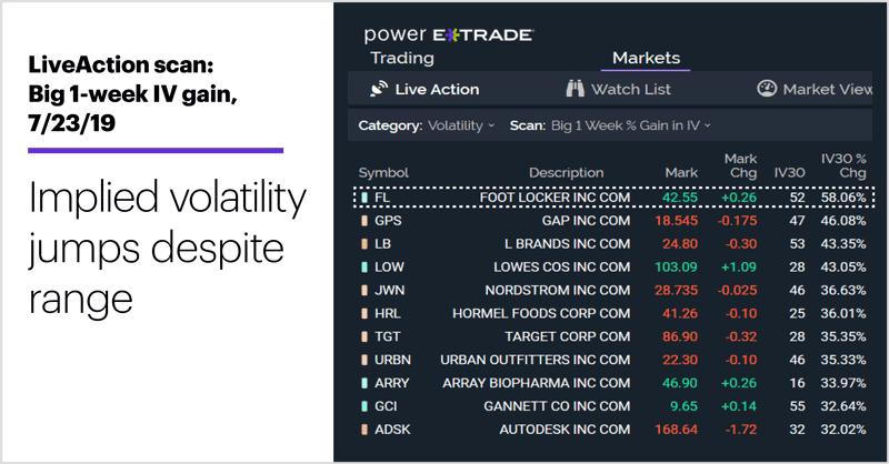 LiveAction scan: Big 1-week IV gain, 7/23/19. Unusual options activity. Implied volatility jumps despite range.