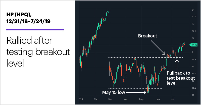 HP (HPQ), 12/31/18–7/24/19. HP (HPQ) price chart. Rallied after testing breakout level.