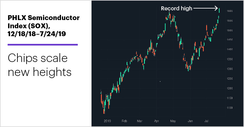 PHLX Semiconductor Index (SOX), 12/18/18–7/24/19. PHLX Semiconductor Index (SOX) price chart. Chips scale new heights.