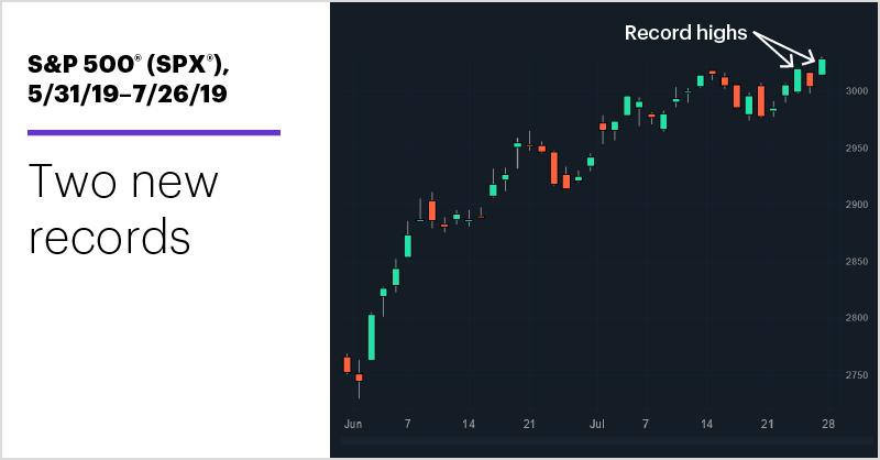 S&P 500 (SPX), 5/31/19–7/26/19. S&P 500 (SPX) price chart. Two new records.