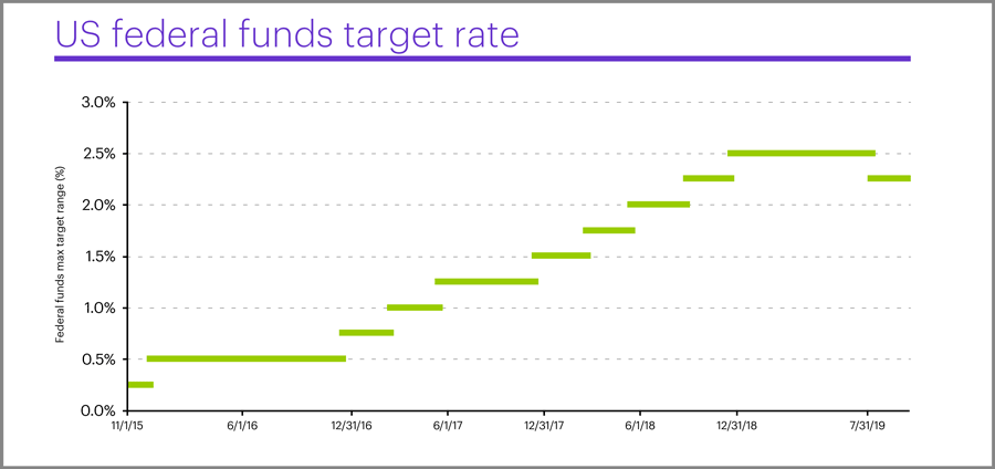 US fed funds target rate