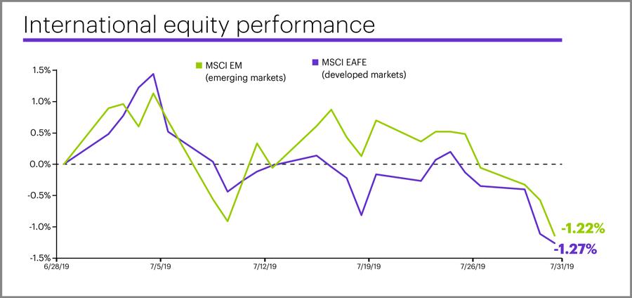 July 2019 international equity performance