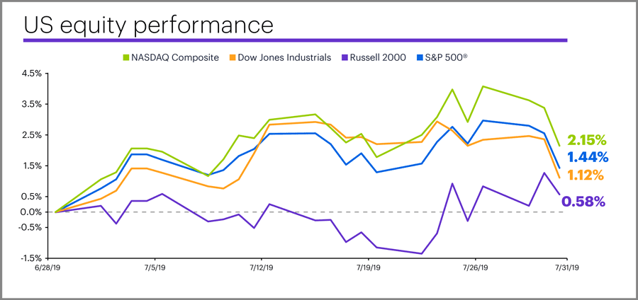 July 2019 US equity performance
