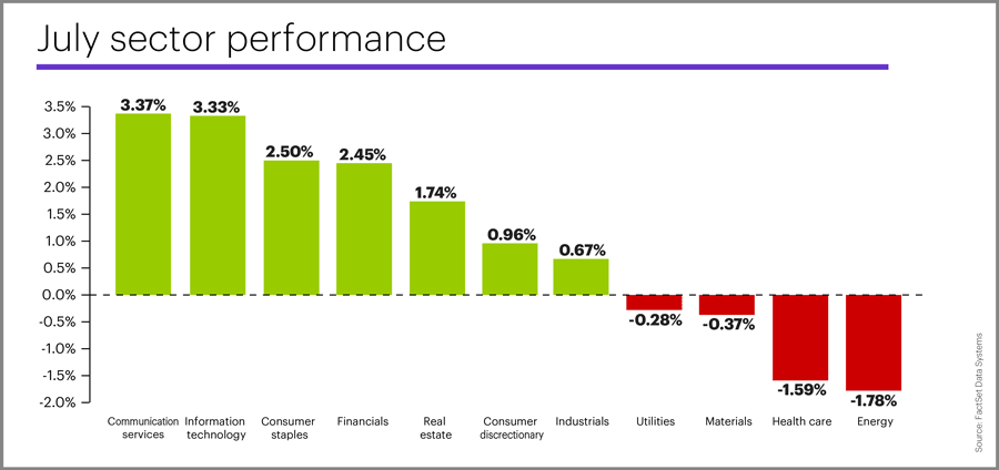 July 2019 sector performance