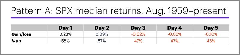 (Table) Pattern A: SPX median returns, Aug. 1959–present.