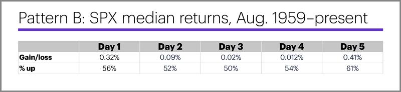 (Table) Pattern B: SPX median returns, Aug. 1959–present