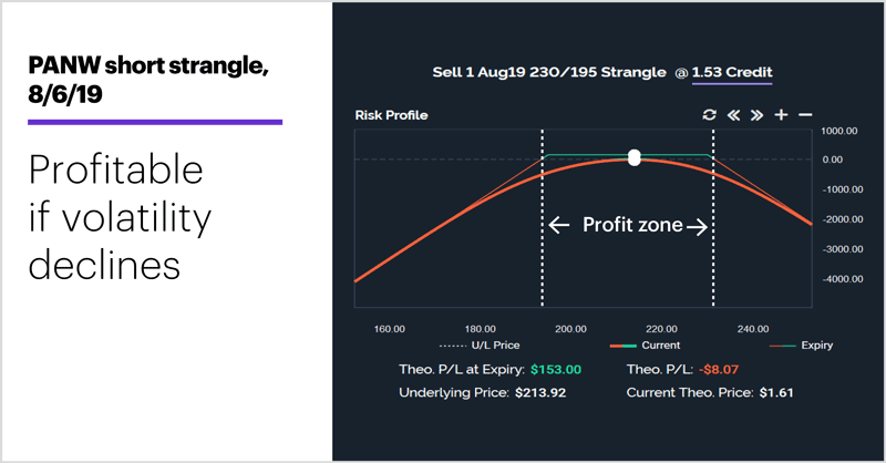 PANW short strangle, 8/6/19. Short options strangle profile. Profitable if volatility declines.