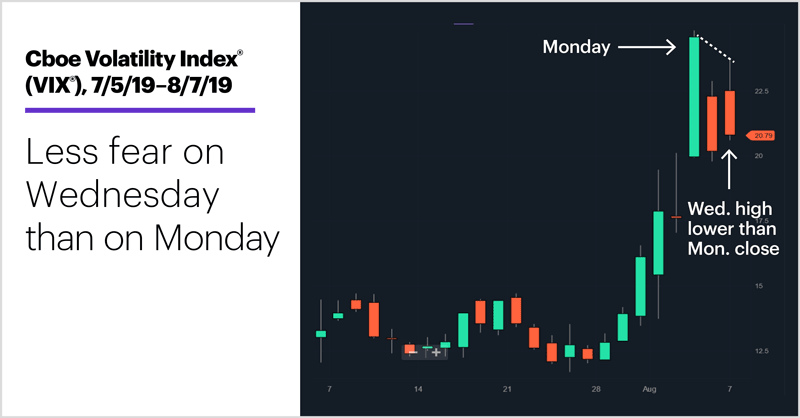 Cboe Volatility Index (VIX), 7/5/19–8/7/19. Cboe Volatility Index (VIX) price chart. Less fear on Wednesday than on Monday.