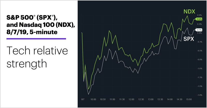S&P 500 (SPX) and Nasdaq 100 (NDX), 8/7/19, 5-minute. Stock index intraday price chart. Tech relative strength