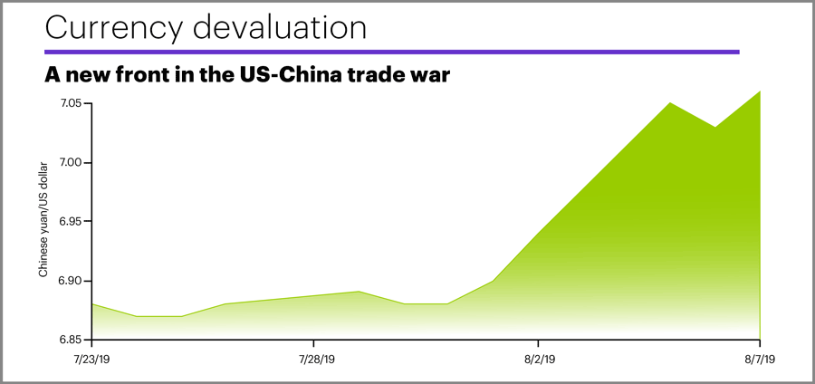 Curency devaluation: A new front in the US-China trade war