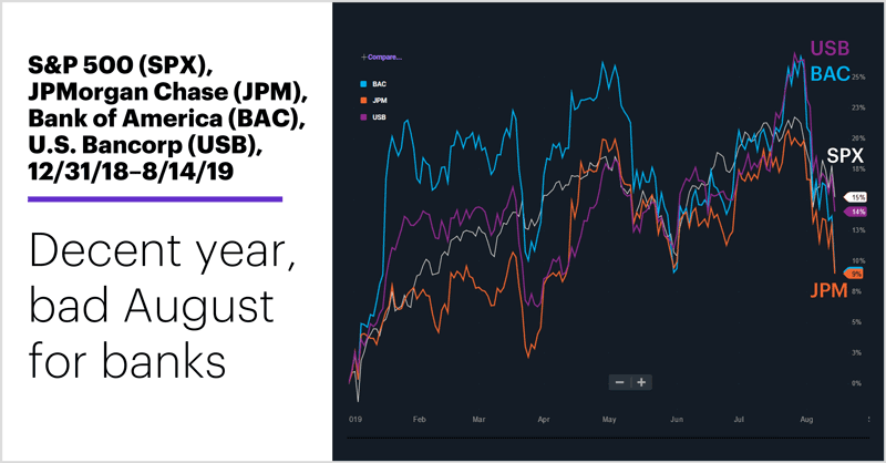 S&P 500 (SPX), JPMorgan Chase (JPM), Bank of America (BAC), U.S. Bancorp (USB), 12/31/18–8/14/19. Decent year, bad August for banks