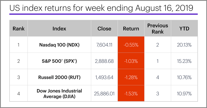 US stock index performance table for week ending 8/16/19. S&P 500 (SPX), Nasdaq 100 (NDX), Russell 2000 (RUT), Dow Jones Industrial Average (DJIA).