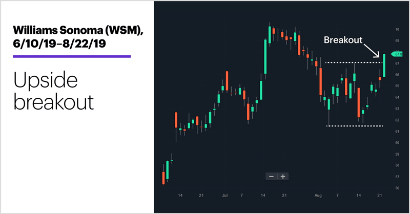 Walmart (WMT), Target (TGT), TJX (TJX), Lowe's (LOW), Home Depot (HD), 8/14/19–8/22/19. 60-minute price chart of top retail stocks. Popped on earnings.