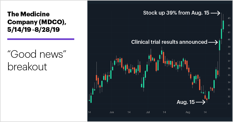 "The Medicine Company (MDCO), 5/14/18–8/28/19. The Medicine Company (MDCO) price chart. ""Good news"" breakout"
