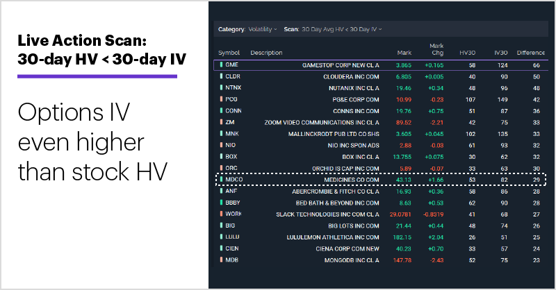 Live Action Scan: 30-day HV < 30-day IV. Unusual options acvitity. Options IV even higher than stock HV.