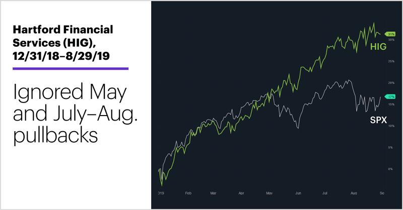 Hartford Financial Services (HIG), 12/31/18–8/29/19. Hartford Financial Services (HIG) price chart. Ignored May and July-Aug. pullbacks.