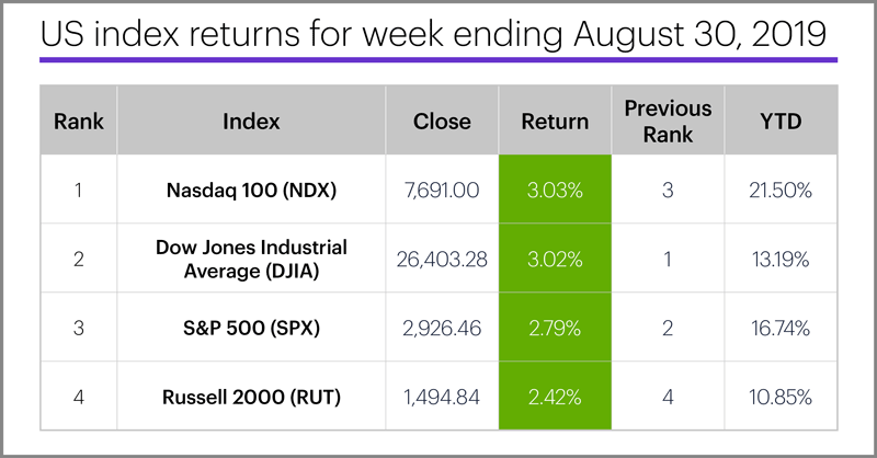 US stock index performance table for week ending 8/30/19. S&P 500 (SPX), Nasdaq 100 (NDX), Russell 2000 (RUT), Dow Jones Industrial Average (DJIA).