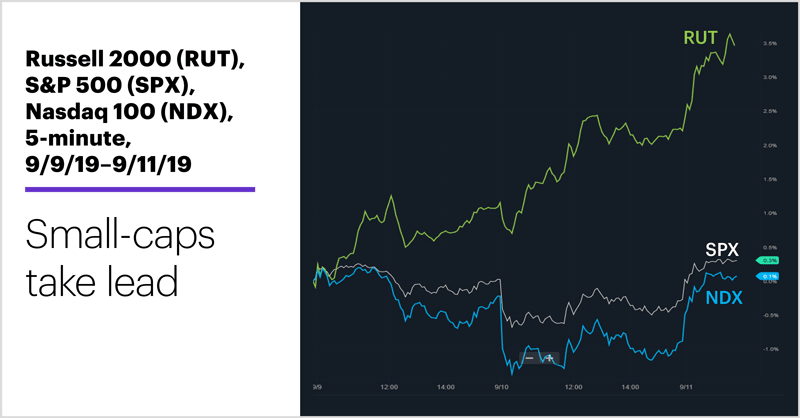 Russell 2000 (RUT), S&P 500 (SPX), Nasdaq 100 (NDX), 5-minute, 9/9/19–9/11/19. Stock index comparison chart. Small-caps take lead.
