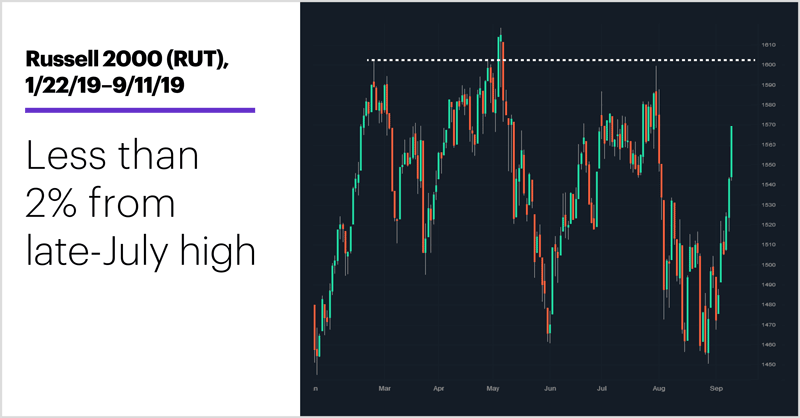 Russell 2000 (RUT), 1/22/19–9/11/19. Russell 2000 (RUT) price chart. Less than 3% from late-July high