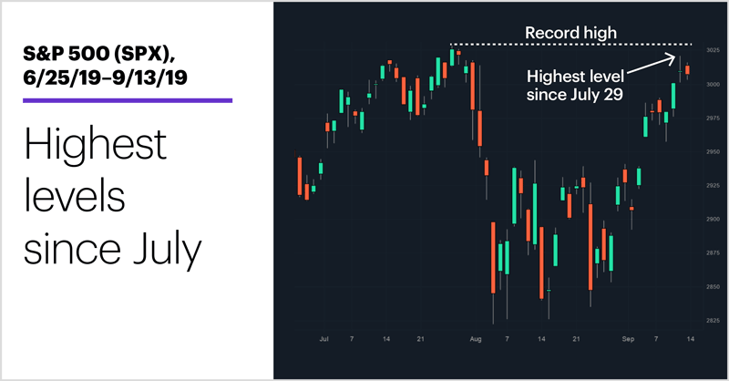 S&P 500 (SPX), 6/25/19–9/13/19. S&P 500 (SPX) price chart. Highest levels since July.