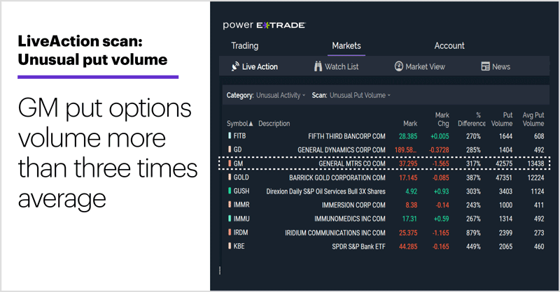LiveAction scan: Unusual put volume. Unusual options activity. GM put options volume more than three times average.