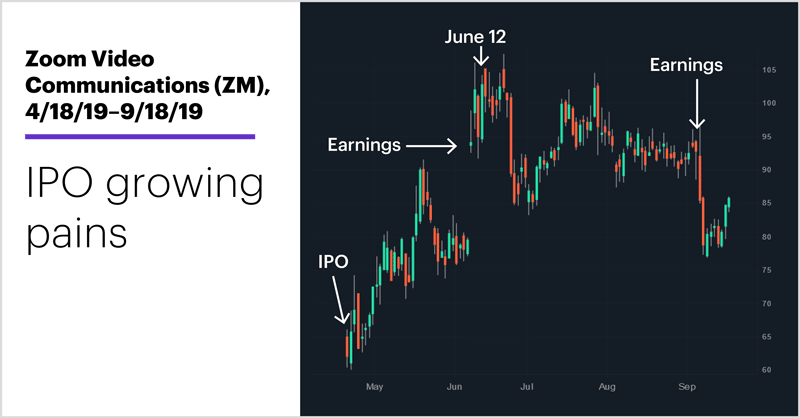 Zoom Video Communications (ZM), 4/18/19–9/18/19. Zoom Video Communications (ZM) price chart. IPO growing pains