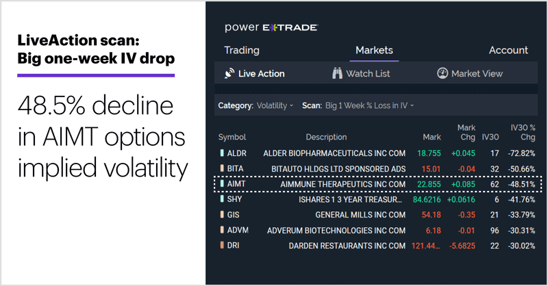 LiveAction scan: Big one-week IV drop. 48.5% decline in AIMT options implied volatility.