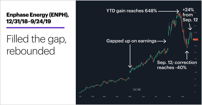 Enphase Energy (ENPH), 12/31/18–9/24/19. Enphase Energy (ENPH) price chart. Filled the gap, rebounded