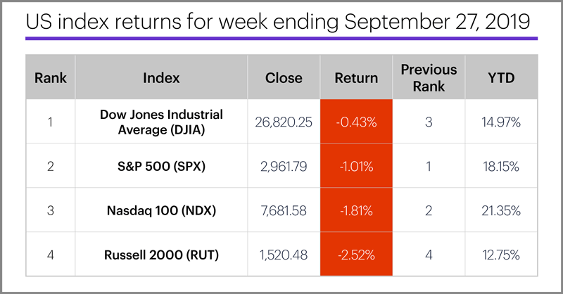 US stock index performance table for week ending 9/27/19. S&P 500 (SPX), Nasdaq 100 (NDX), Russell 2000 (RUT), Dow Jones Industrial Average (DJIA).