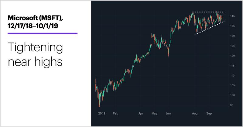 Microsoft (MSFT), 12/17/18–10/1/19. Microsoft (MSFT) price chart. Tightening near highs.