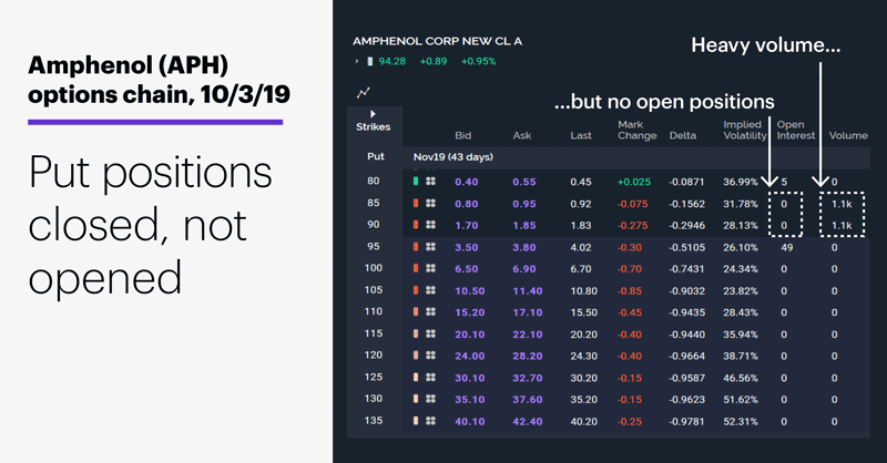 Amphenol (APH) options chain, 10/3/19. Amphenol (APH) put options quote. Put positions closed, not opened