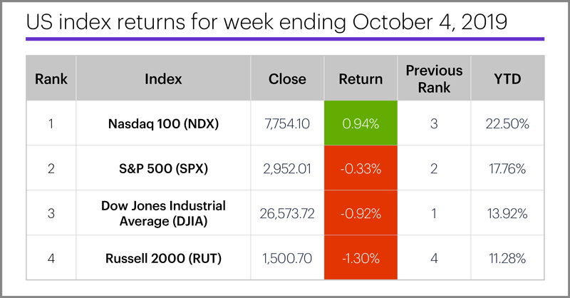 US stock index performance table for week ending 10/4/19. S&P 500 (SPX), Nasdaq 100 (NDX), Russell 2000 (RUT), Dow Jones Industrial Average (DJIA).