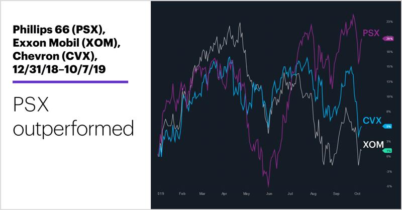 Phillips 66 (PSX), Exxon Mobil (XOM), Chevron (CVX), 12/31/18–10/7/19. Oil stocks price chart. PSX outperformed