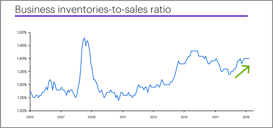 Business inventories-to-sales ratio